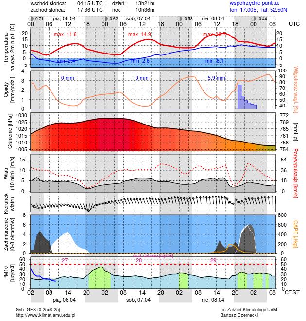 Meteorogram - Poznań (GFS)